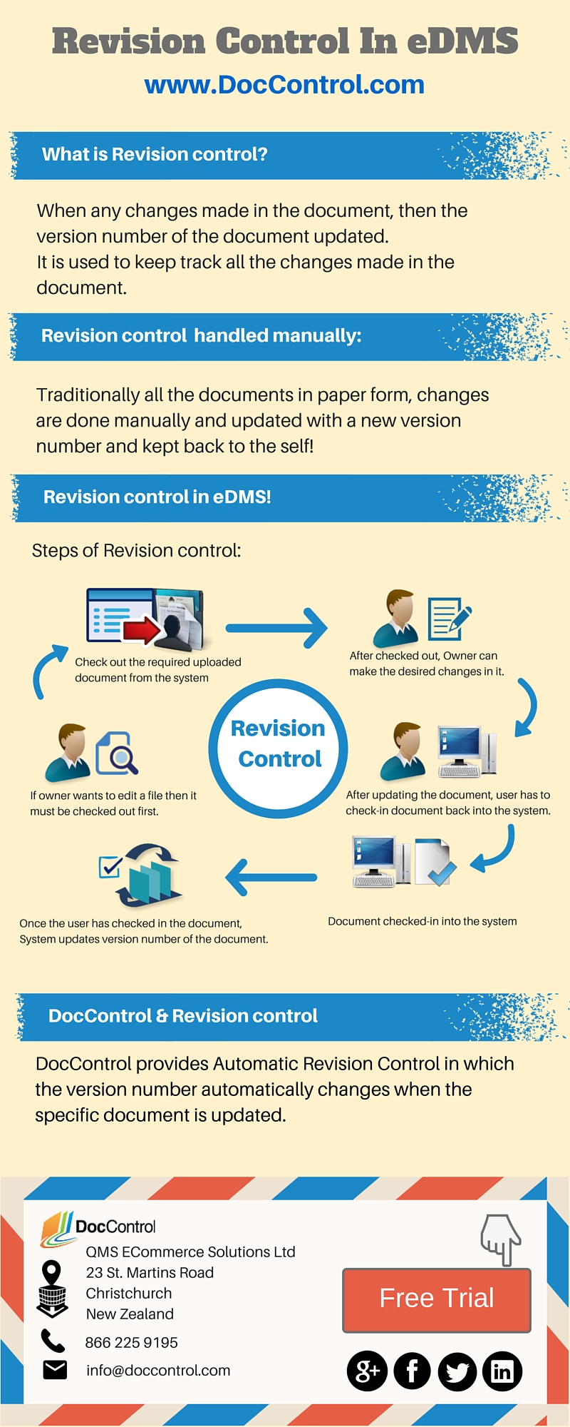 Revision Control In eDMS